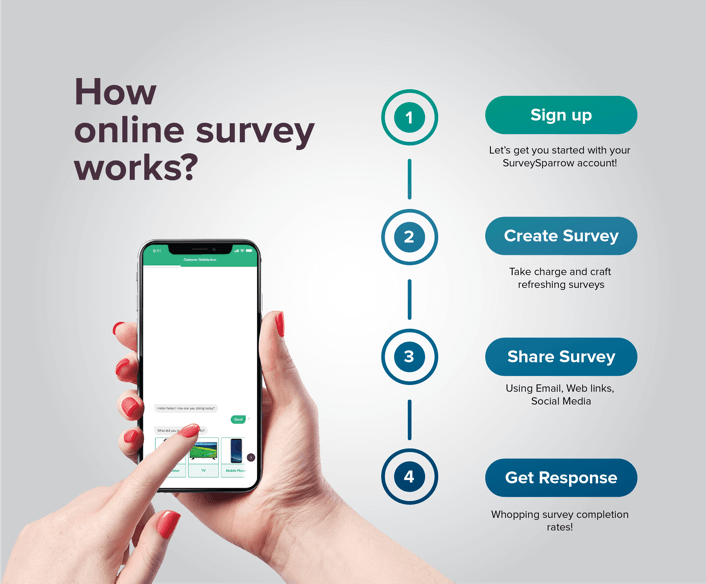 how-online-survey-works