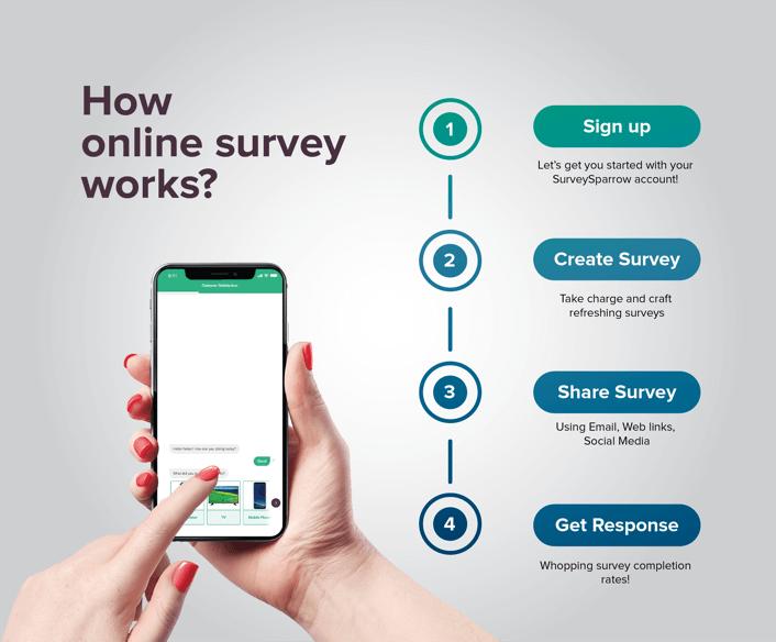 how-online-survey-works