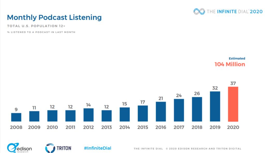 podcast-monthly-listening-statistics-2020